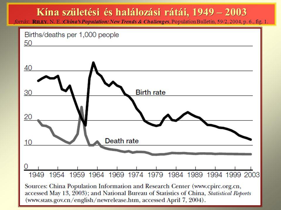 Kína születési és halálozási rátái, 1949 – 2003 R ILEY Kína születési és halálozási rátái, 1949 – 2003 forrás: R ILEY, N.