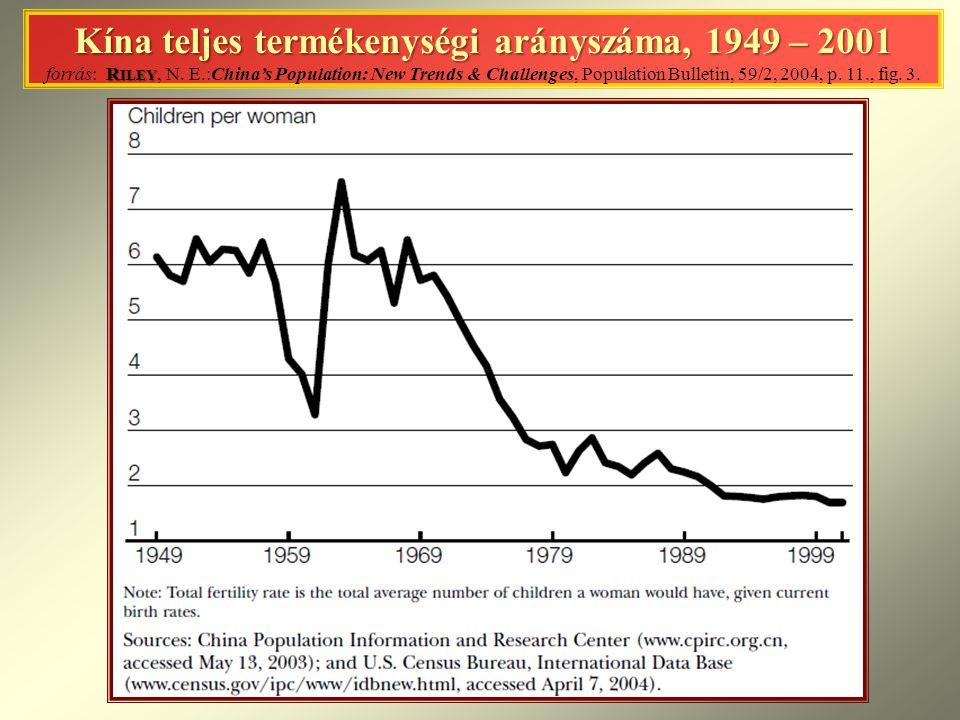 Kína teljes termékenységi arányszáma, 1949 – 2001 R ILEY Kína teljes termékenységi arányszáma, 1949 – 2001 forrás: R ILEY, N.