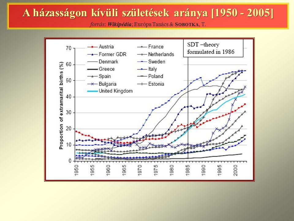 A házasságon kívüli születések aránya [1950 - 2005] A házasságon kívüli születések aránya [1950 - 2005] forrás: Wikipédia; Európa Tanács & S OBOTKA, T.