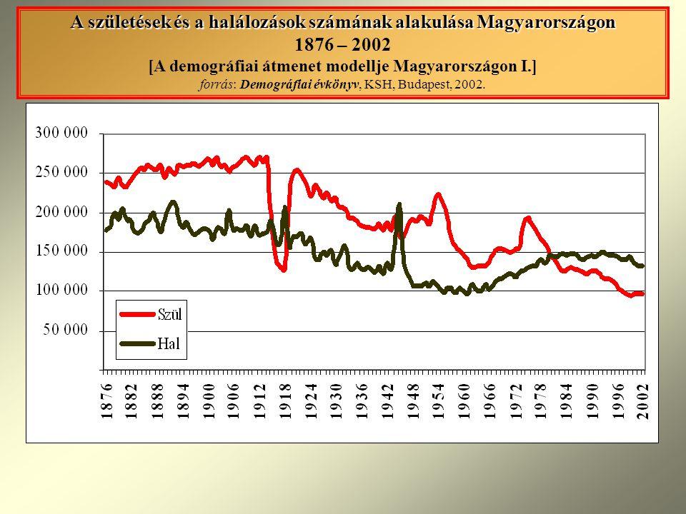 A születések és a halálozások számának alakulása Magyarországon A születések és a halálozások számának alakulása Magyarországon 1876 – 2002 [A demográfiai átmenet modellje Magyarországon I.] forrás: Demográfiai évkönyv, KSH, Budapest, 2002.