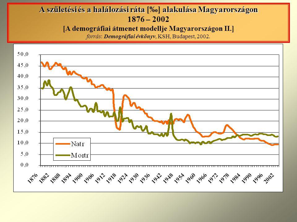 A születési és a halálozási ráta alakulása Magyarországon A születési és a halálozási ráta [‰] alakulása Magyarországon 1876 – 2002 [A demográfiai átmenet modellje Magyarországon II.] forrás: Demográfiai évkönyv, KSH, Budapest, 2002.