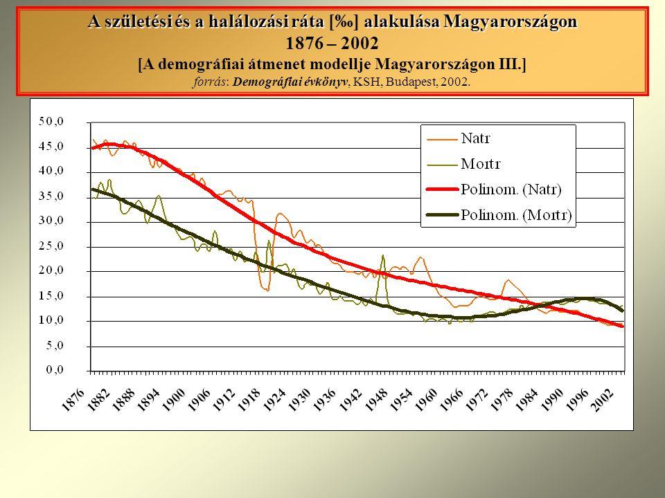 A születési és a halálozási ráta alakulása Magyarországon A születési és a halálozási ráta [‰] alakulása Magyarországon 1876 – 2002 [A demográfiai átmenet modellje Magyarországon III.] forrás: Demográfiai évkönyv, KSH, Budapest, 2002.