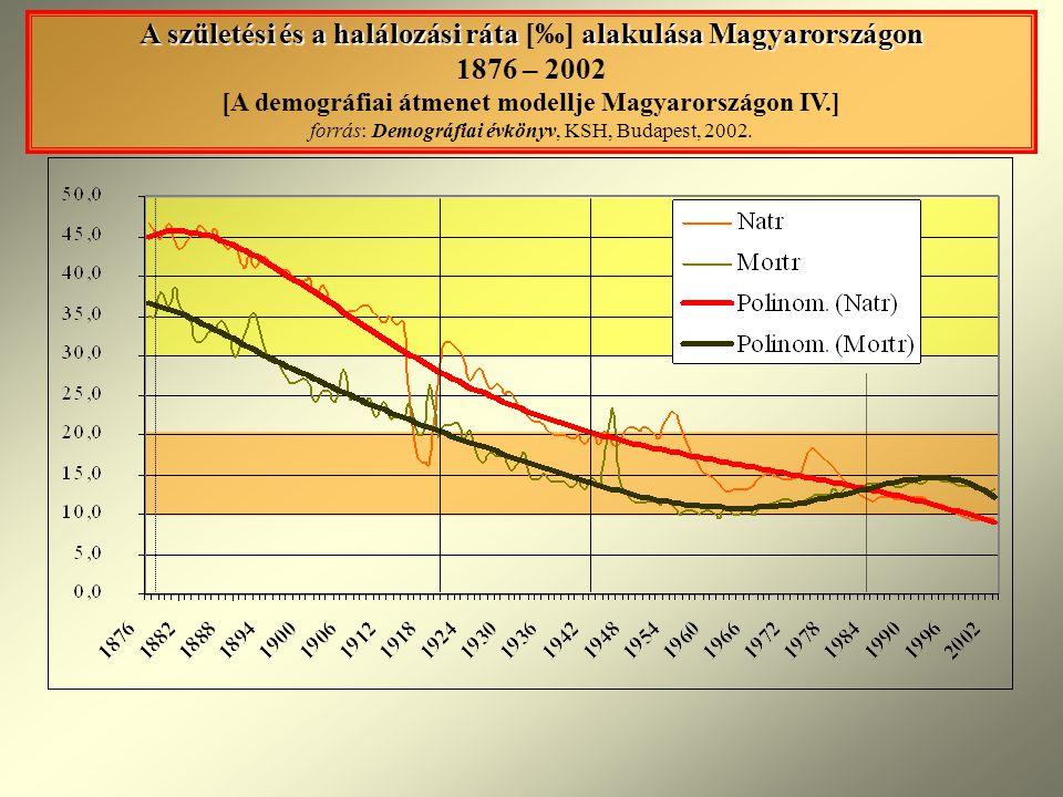 A születési és a halálozási ráta alakulása Magyarországon A születési és a halálozási ráta [‰] alakulása Magyarországon 1876 – 2002 [A demográfiai átmenet modellje Magyarországon IV.] forrás: Demográfiai évkönyv, KSH, Budapest, 2002.