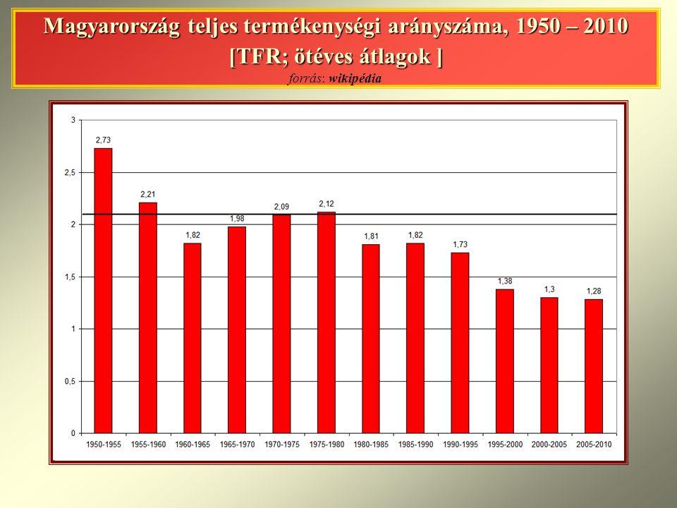 Magyarország teljes termékenységi arányszáma, 1950 – 2010 [TFR; ötéves átlagok ] Magyarország teljes termékenységi arányszáma, 1950 – 2010 [TFR; ötéves átlagok ] forrás: wikipédia