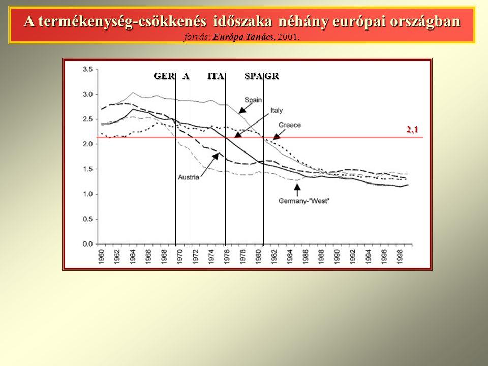 A termékenység-csökkenés időszaka néhány európai országban A termékenység-csökkenés időszaka néhány európai országban forrás: Európa Tanács, 2001.