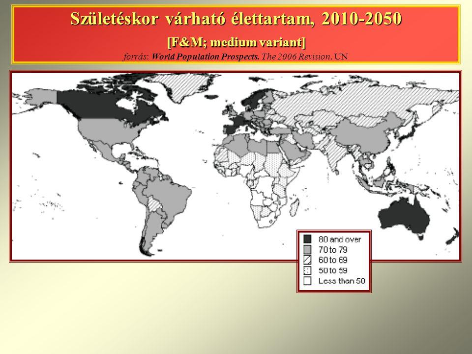 Születéskor várható élettartam, 2010-2050 [F&M; medium variant] Születéskor várható élettartam, 2010-2050 [F&M; medium variant] forrás: World Population Prospects.