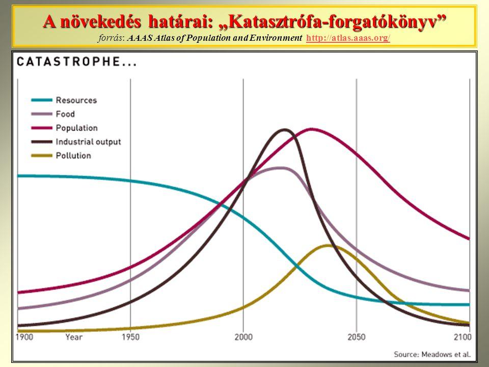 """A növekedés határai: """"Katasztrófa-forgatókönyv"""" A növekedés határai: """"Katasztrófa-forgatókönyv"""" forrás: AAAS Atlas of Population and Environment http:"""