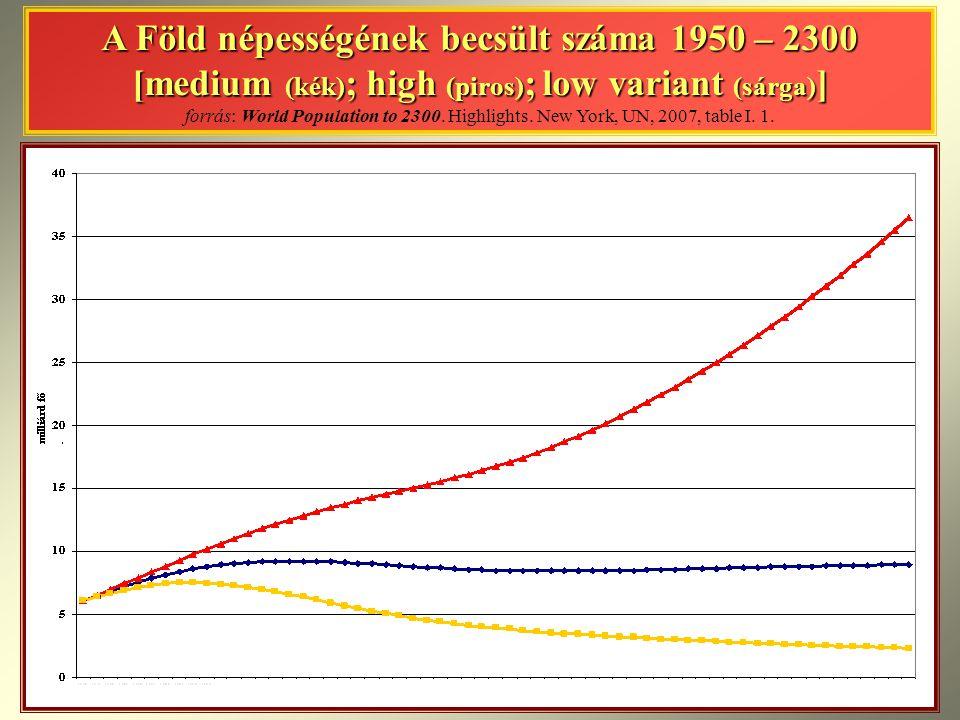 A Föld népességének becsült száma 1950 – 2300 [medium (kék) ; high (piros) ; low variant (sárga) ] A Föld népességének becsült száma 1950 – 2300 [medi