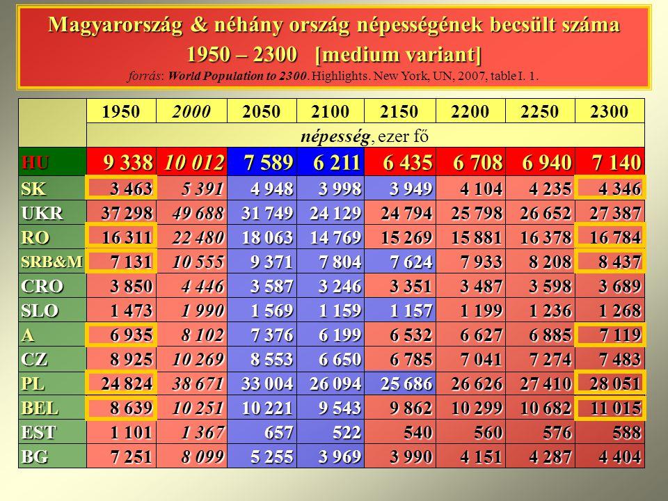 Magyarország & néhány ország népességének becsült száma 1950 – 2300 [medium variant] Magyarország & néhány ország népességének becsült száma 1950 – 23