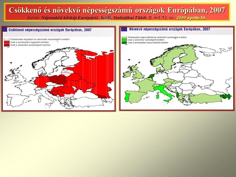 Csökkenő és növekvő népességszámú országok Európában, 2007 KSH2009 április 30. Csökkenő és növekvő népességszámú országok Európában, 2007 forrás: Népe