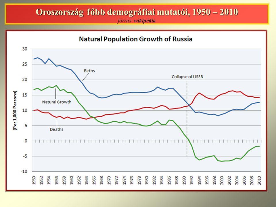 Oroszország főbb demográfiai mutatói, 1950 – 2010 Oroszország főbb demográfiai mutatói, 1950 – 2010 forrás: wikipédia