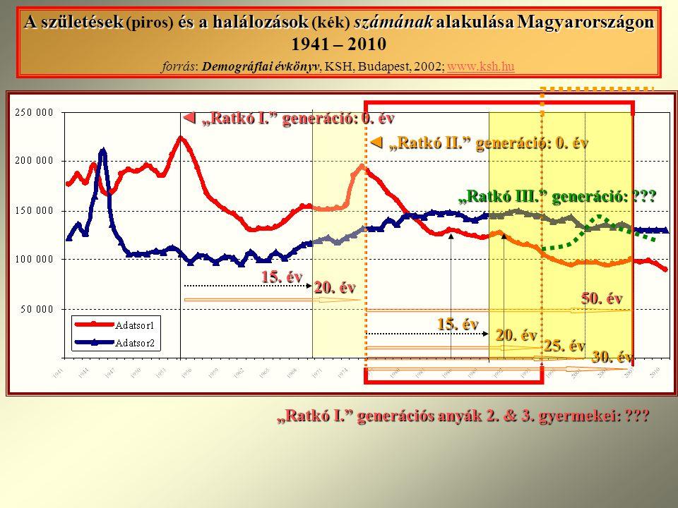 A születések és a halálozások számának alakulása Magyarországon A születések (piros) és a halálozások (kék) számának alakulása Magyarországon 1941 – 2