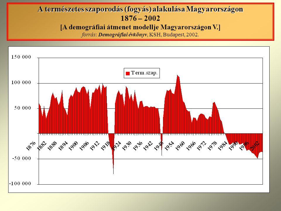 A természetes szaporodás (fogyás) alakulása Magyarországon A természetes szaporodás (fogyás) alakulása Magyarországon 1876 – 2002 [A demográfiai átmen