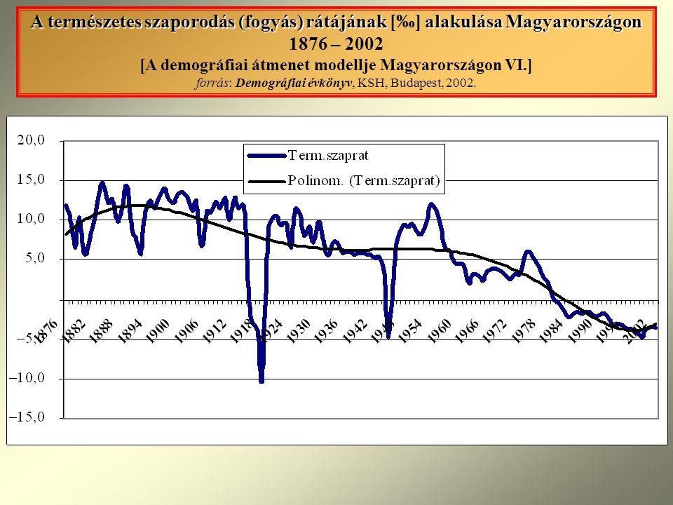 A természetes szaporodás (fogyás) rátájának alakulása Magyarországon A természetes szaporodás (fogyás) rátájának [‰] alakulása Magyarországon 1876 – 2