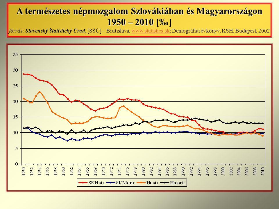 A természetes népmozgalom Szlovákiában és Magyarországon 1950 – 2010 A természetes népmozgalom Szlovákiában és Magyarországon 1950 – 2010 [‰] forrás: