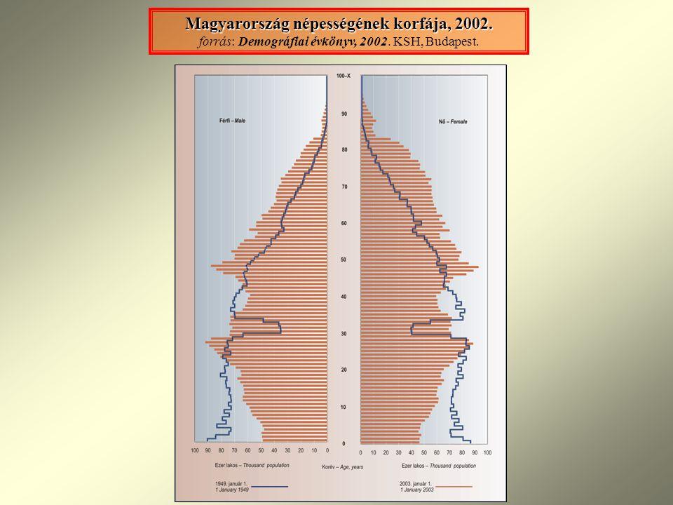 Magyarország népességének korfája, 2002. Magyarország népességének korfája, 2002. forrás: Demográfiai évkönyv, 2002. KSH, Budapest.