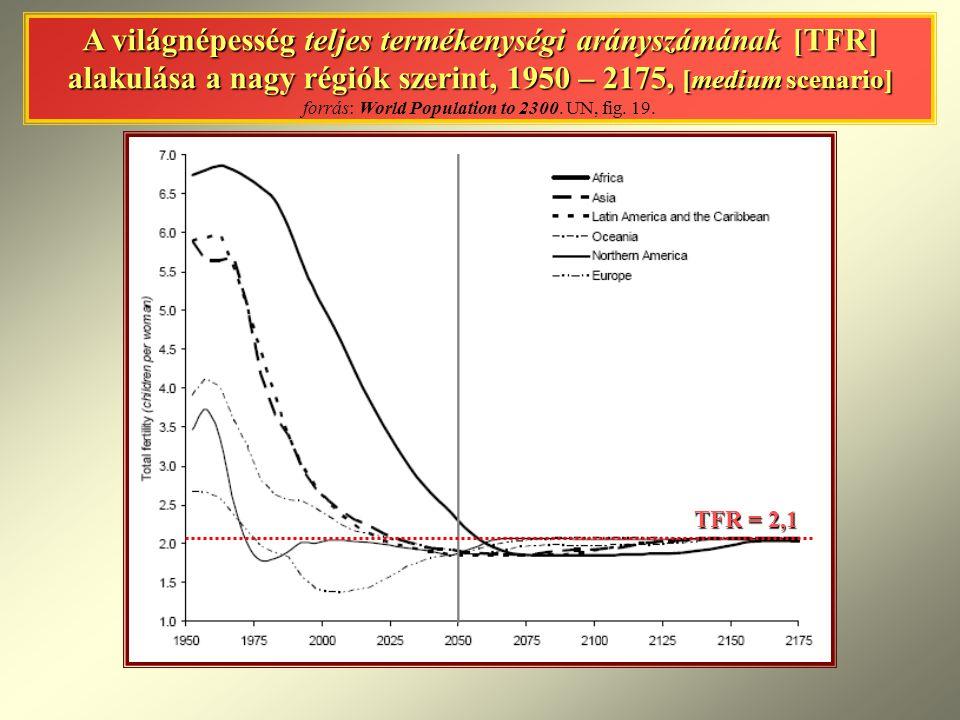 A világnépesség teljes termékenységi arányszámának [TFR] alakulása a nagy régiók szerint, 1950 – 2175, [medium scenario] A világnépesség teljes termék