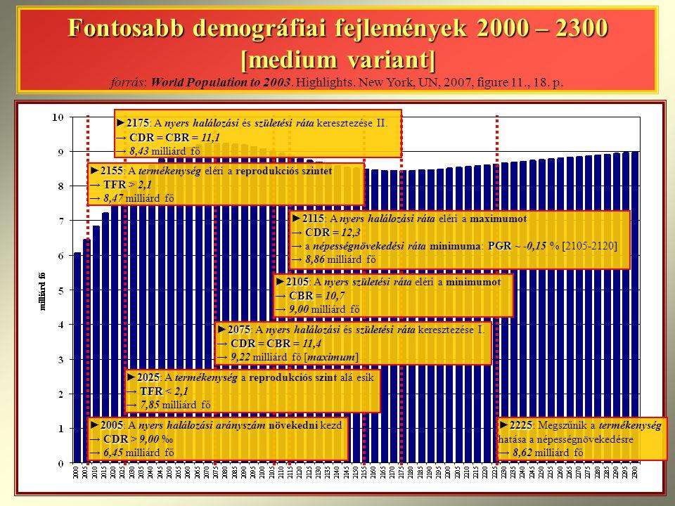 Fontosabb demográfiai fejlemények 2000 – 2300 [medium variant] Fontosabb demográfiai fejlemények 2000 – 2300 [medium variant] forrás: World Population