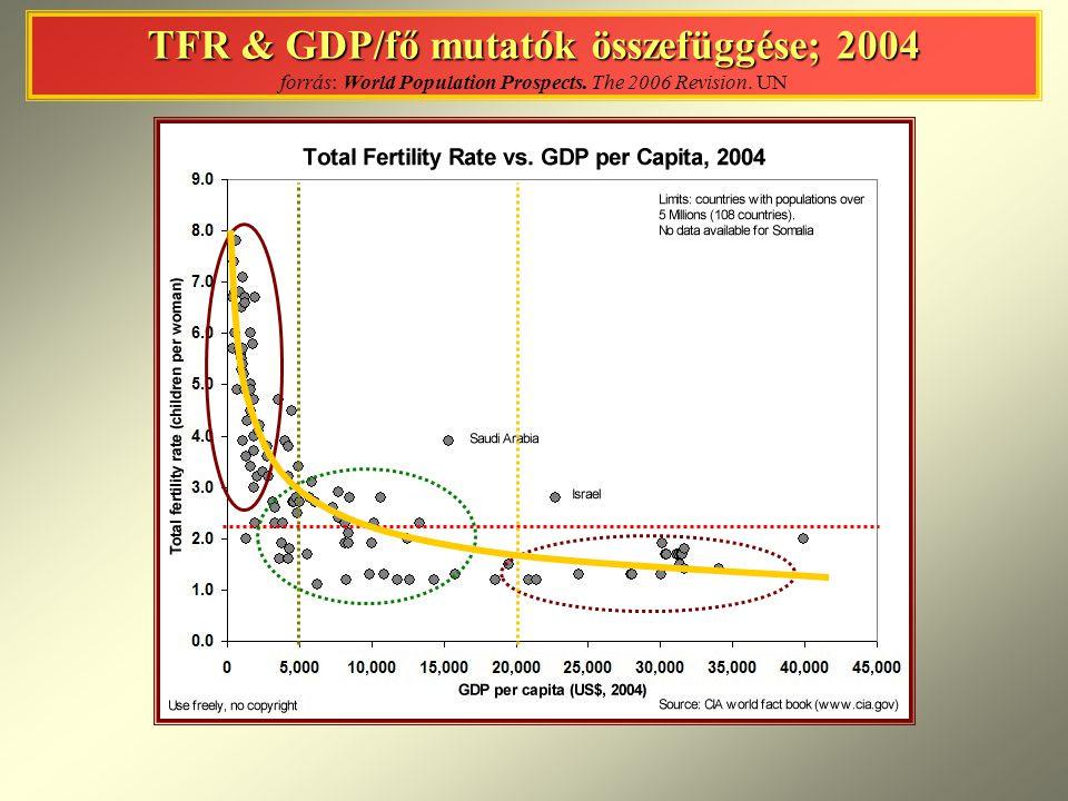 TFR & GDP/fő mutatók összefüggése; 2004 TFR & GDP/fő mutatók összefüggése; 2004 forrás: World Population Prospects. The 2006 Revision. UN