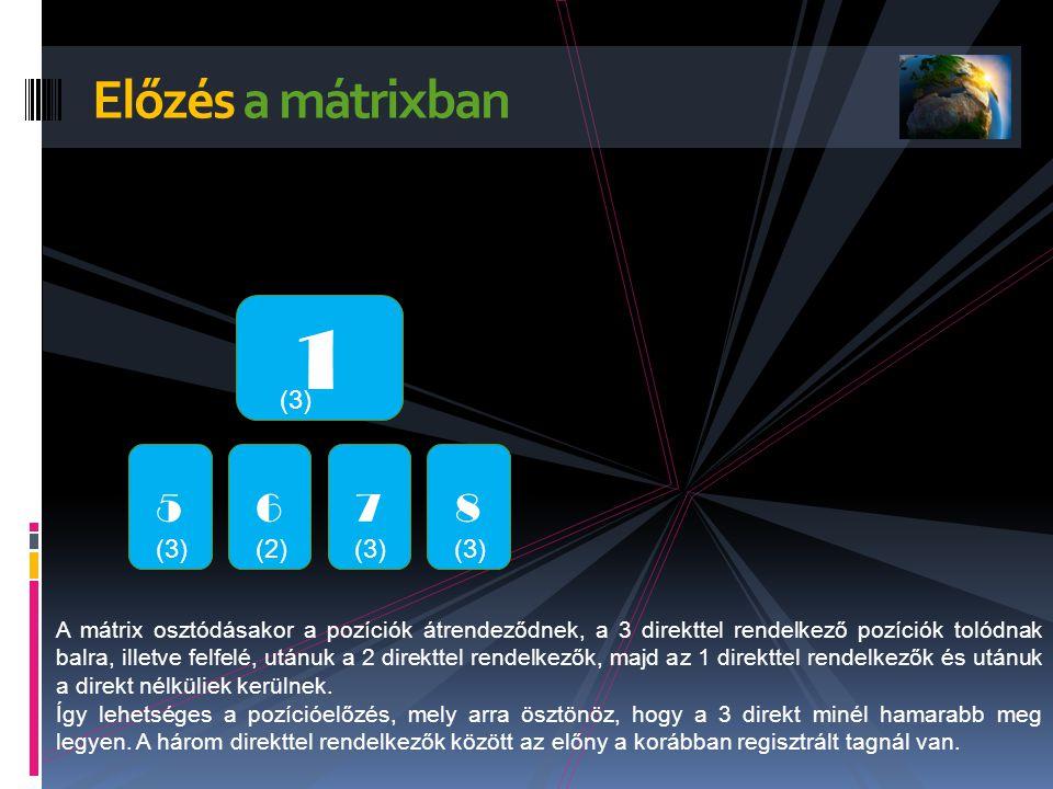Előzés a mátrixban 1 (3) 5 6 (2) 7 (3) 8 A mátrix osztódásakor a pozíciók átrendeződnek, a 3 direkttel rendelkező pozíciók tolódnak balra, illetve felfelé, utánuk a 2 direkttel rendelkezők, majd az 1 direkttel rendelkezők és utánuk a direkt nélküliek kerülnek.