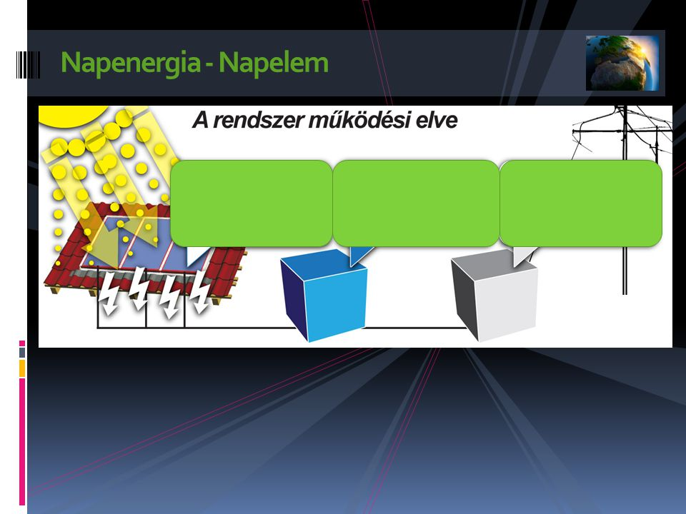 Napenergia A napenergia képes lehet arra, hogy az emberiség teljes energiaszükségletét fedezze.