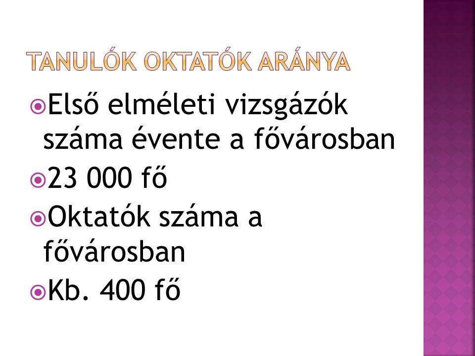 40 óra  23 000 x 40 = 920 000 óra  920 000 / 400 = 2 300 óra / oktató  2 300 / 10,5 = 219 óra/ oktató / hónap