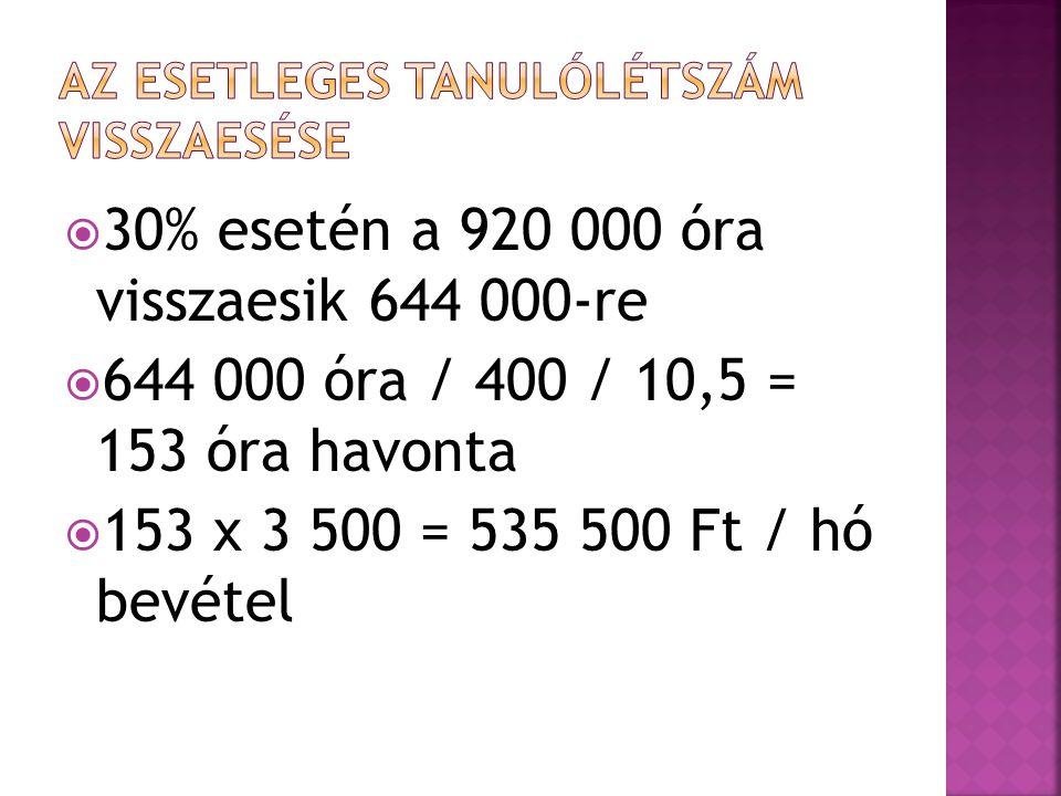  30% esetén a 920 000 óra visszaesik 644 000-re  644 000 óra / 400 / 10,5 = 153 óra havonta  153 x 3 500 = 535 500 Ft / hó bevétel