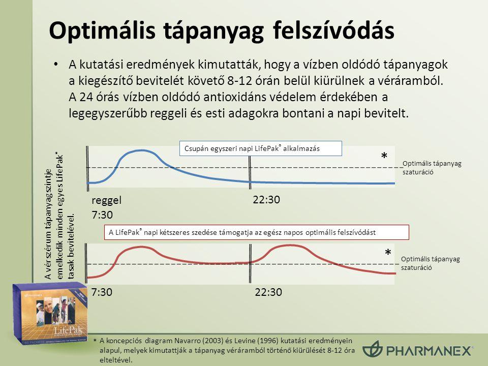 Optimális tápanyag felszívódás • A kutatási eredmények kimutatták, hogy a vízben oldódó tápanyagok a kiegészítő bevitelét követő 8-12 órán belül kiürü
