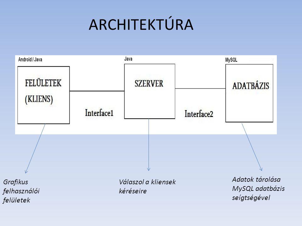 ARCHITEKTÚRA Grafikus felhasználói felületek Válaszol a kliensek kéréseire Adatok tárolása MySQL adatbázis seígtségével