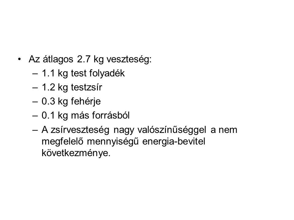 •Az átlagos 2.7 kg veszteség: –1.1 kg test folyadék –1.2 kg testzsír –0.3 kg fehérje –0.1 kg más forrásból –A zsírveszteség nagy valószínűséggel a nem