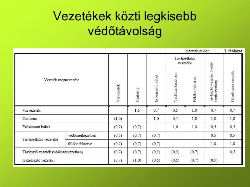 Közmű keresztezések Vasúti pálya keresztezése: (18/1998.