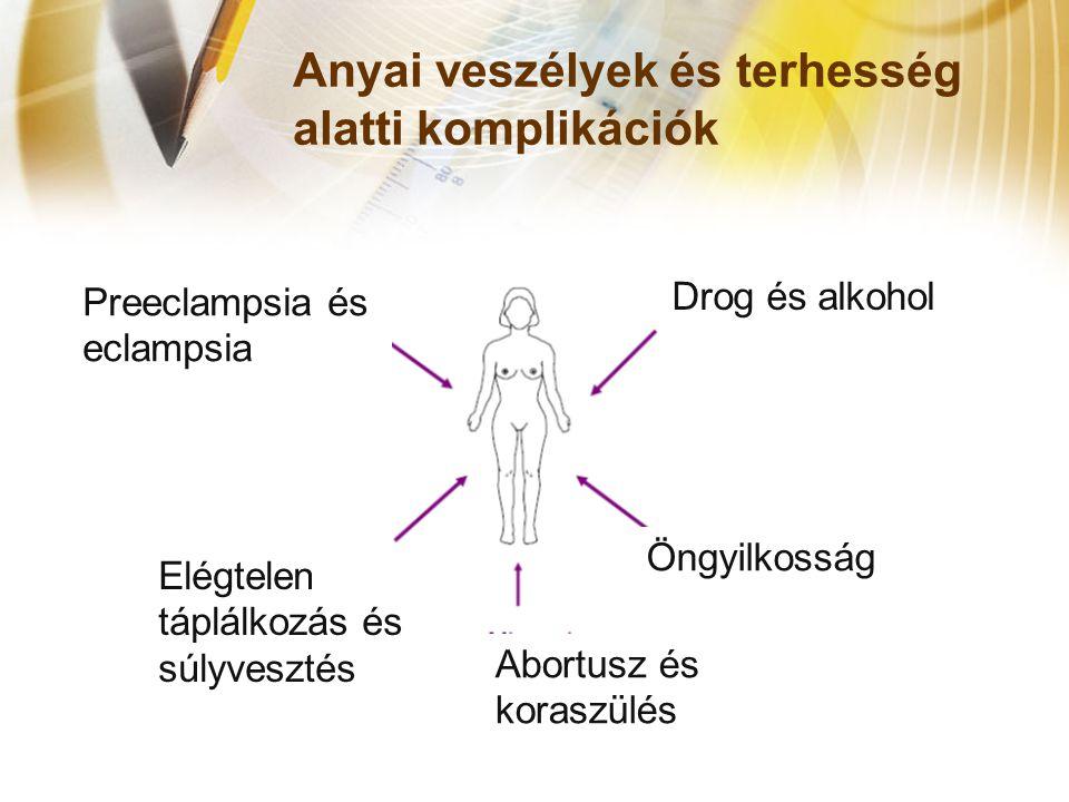 Anyai veszélyek és terhesség alatti komplikációk Elégtelen táplálkozás és súlyvesztés Öngyilkosság Drog és alkohol Abortusz és koraszülés Preeclampsia és eclampsia