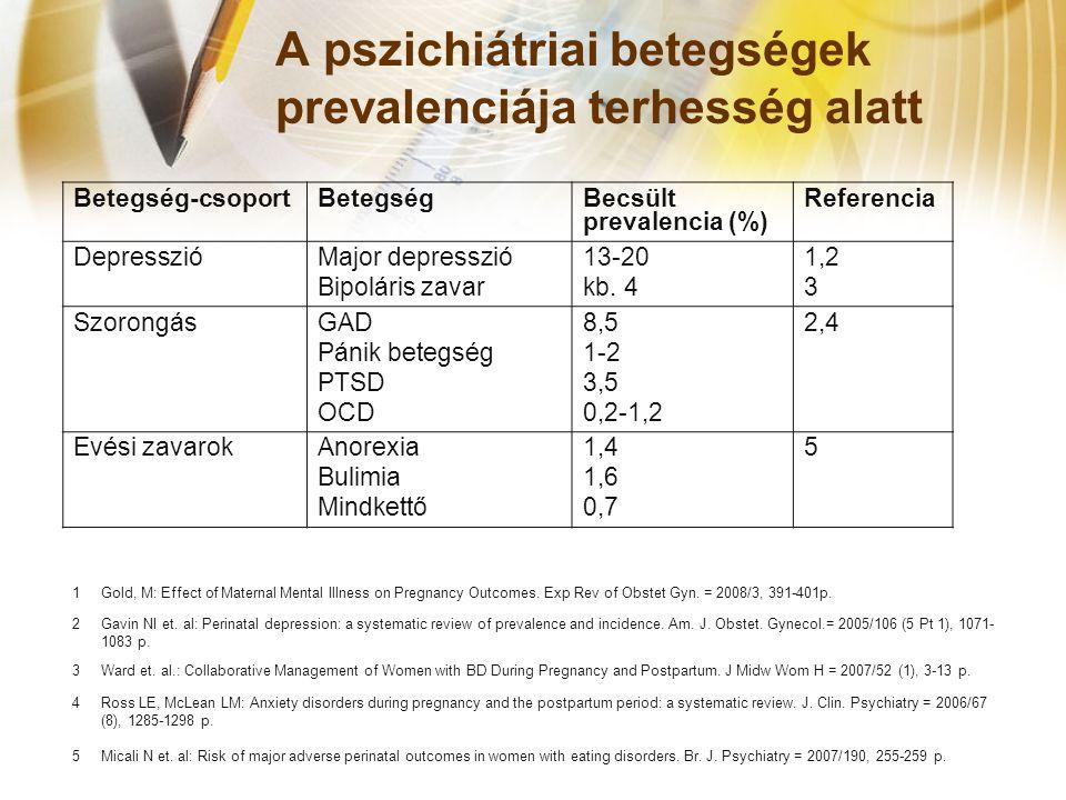 A pszichiátriai betegségek prevalenciája terhesség alatt Betegség-csoportBetegségBecsült prevalencia (%) Referencia DepresszióMajor depresszió Bipoláris zavar 13-20 kb.