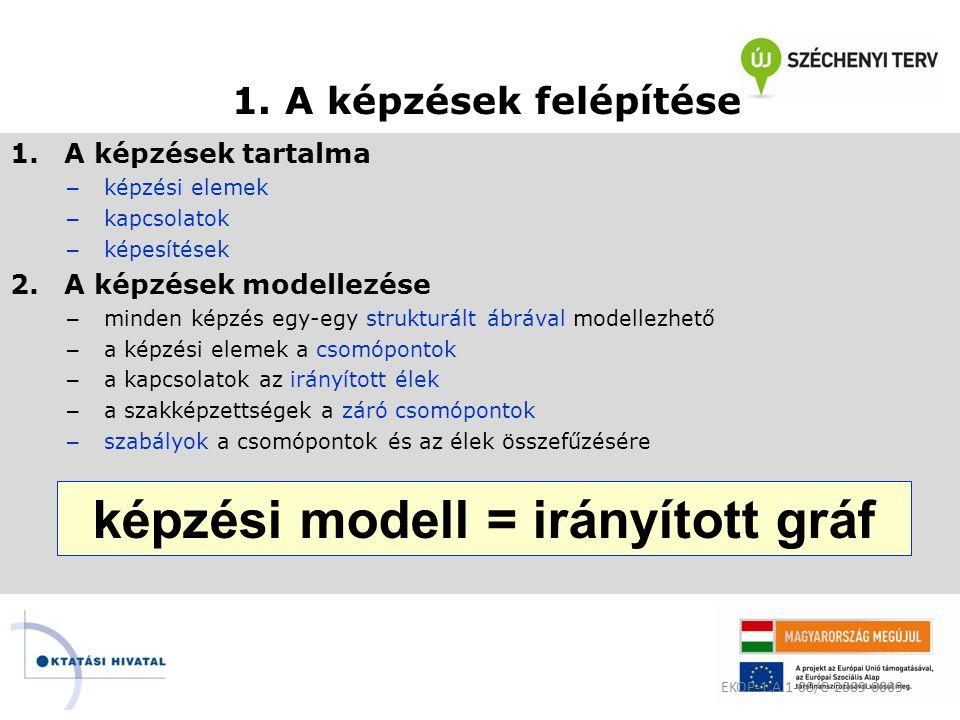 1. A képzések felépítése 1.A képzések tartalma – képzési elemek – kapcsolatok – képesítések 2.A képzések modellezése – minden képzés egy-egy strukturá