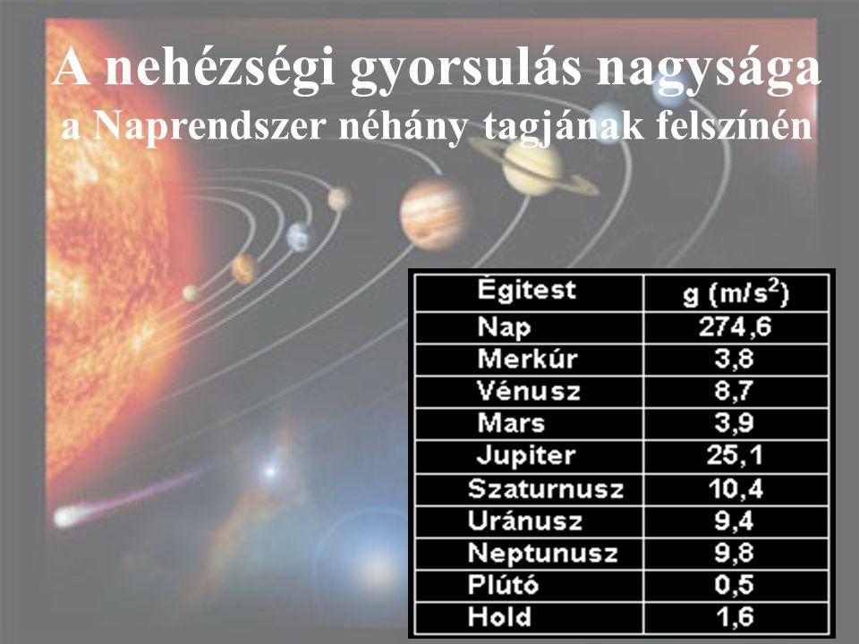 A nehézségi gyorsulás nagysága a Naprendszer néhány tagjának felszínén