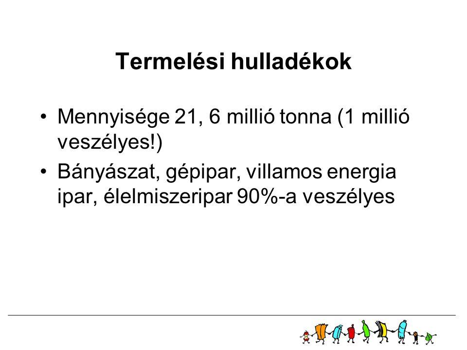 Termelési hulladékok •Mennyisége 21, 6 millió tonna (1 millió veszélyes!) •Bányászat, gépipar, villamos energia ipar, élelmiszeripar 90%-a veszélyes