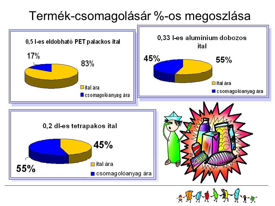 Termék-csomagolásár %-os megoszlása