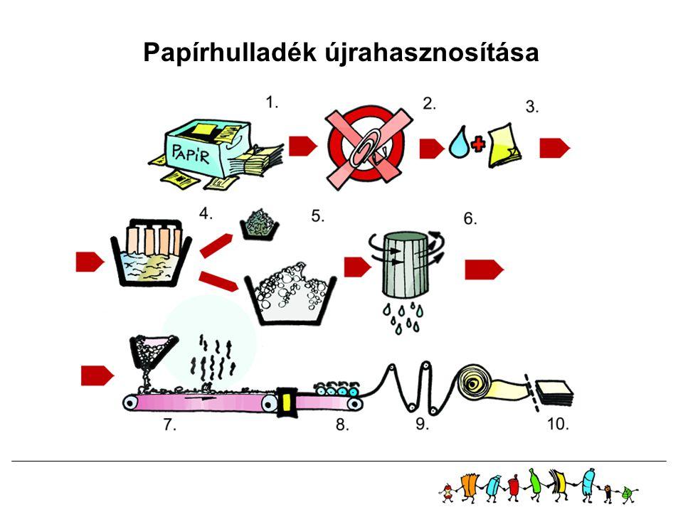 Papírhulladék újrahasznosítása