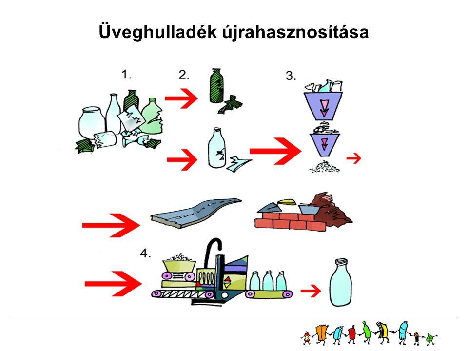 Üveghulladék újrahasznosítása