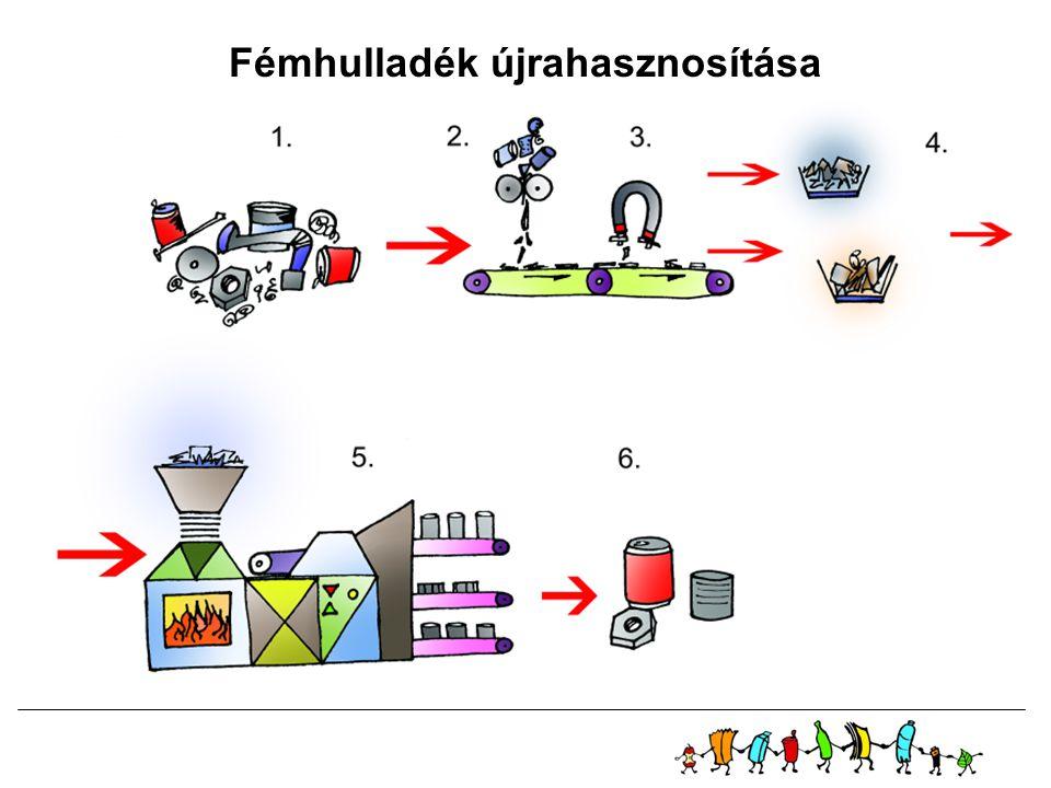 Fémhulladék újrahasznosítása