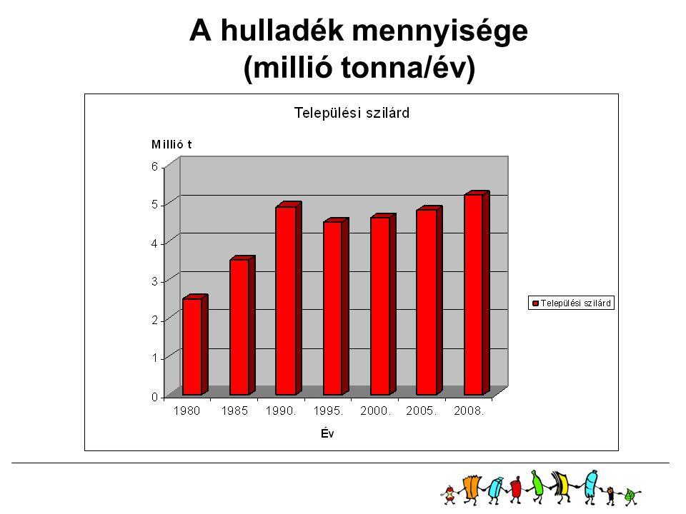 A hulladék mennyisége (millió tonna/év)
