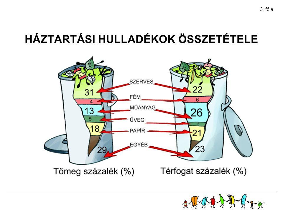 HÁZTARTÁSI HULLADÉKOK ÖSSZETÉTELE 3. fóia
