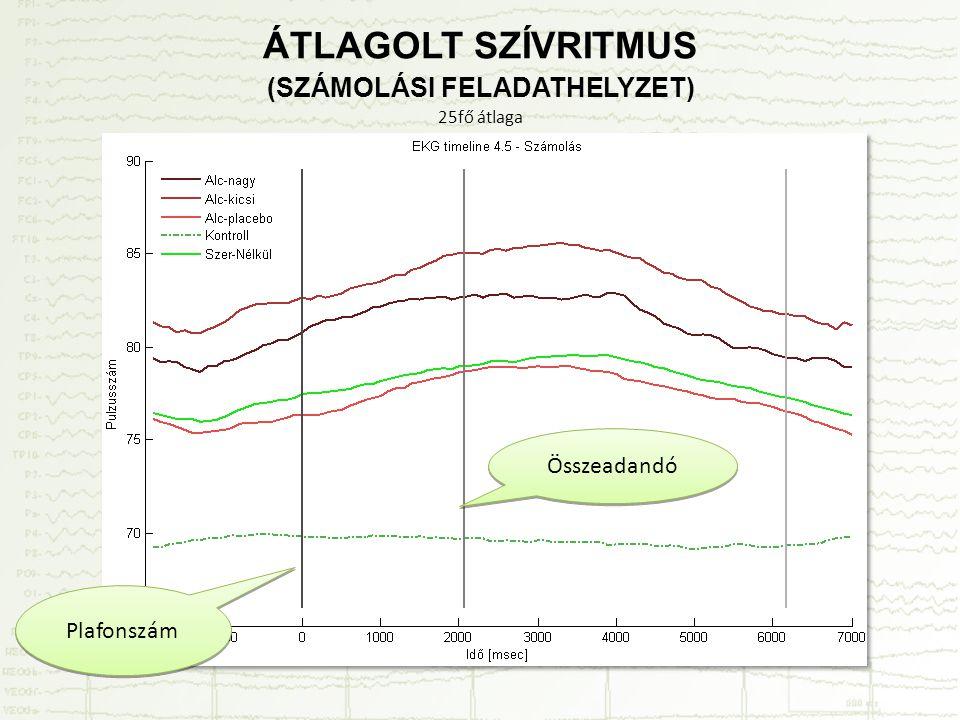 ÁTLAGOLT SZÍVRITMUS (SZÁMOLÁSI FELADATHELYZET) 25fő átlaga Plafonszám Összeadandó