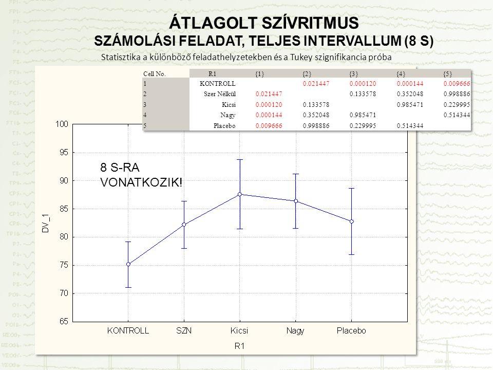 Statisztika a különböző feladathelyzetekben és a Tukey szignifikancia próba 8 S-RA VONATKOZIK! ÁTLAGOLT SZÍVRITMUS SZÁMOLÁSI FELADAT, TELJES INTERVALL