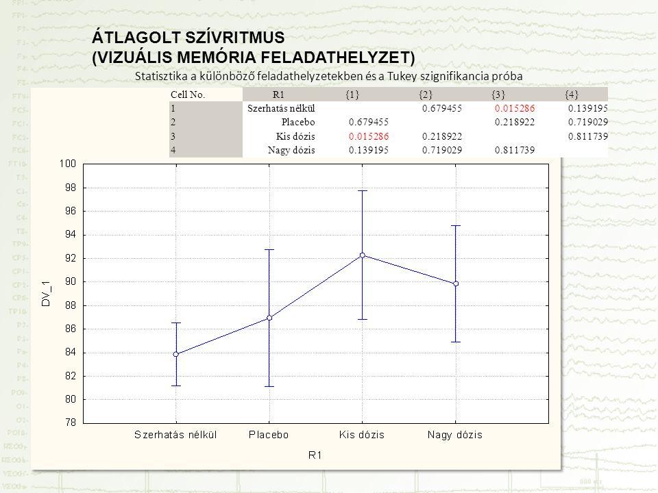 Statisztika a különböző feladathelyzetekben és a Tukey szignifikancia próba Cell No.R1{1}{2}{3}{4} 1Szerhatás nélkül0.6794550.0152860.139195 2Placebo0