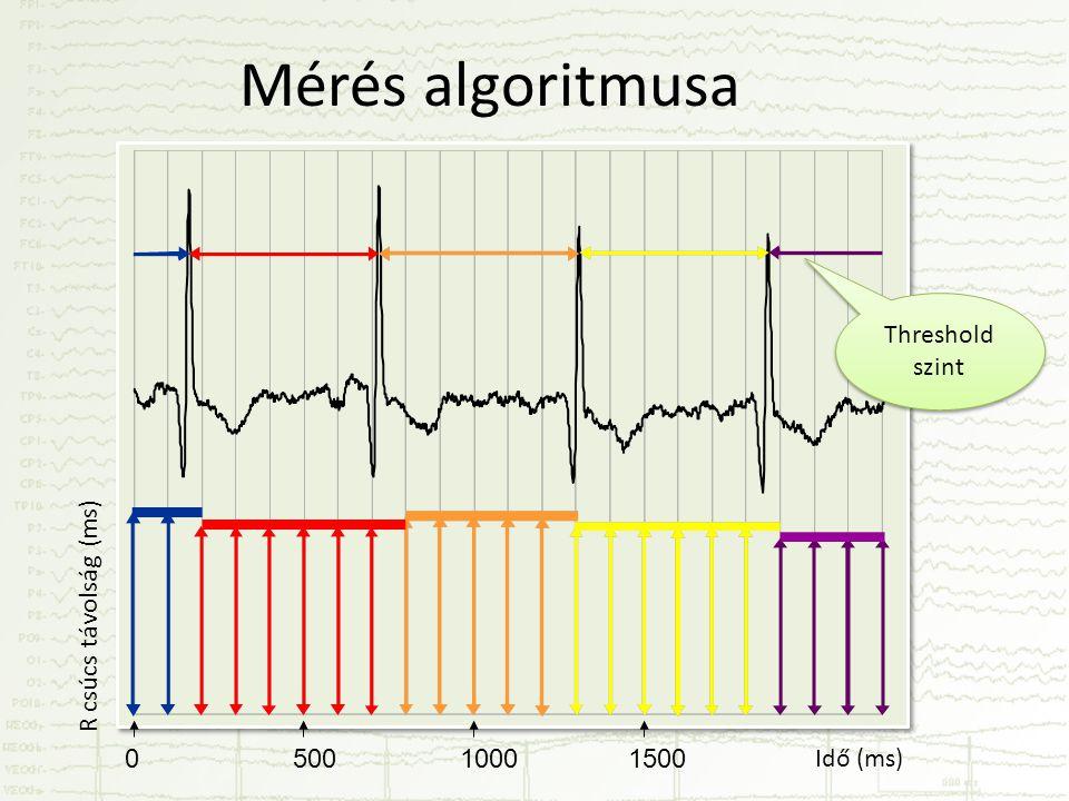 Mérés algoritmusa Idő (ms) R csúcs távolság (ms) Threshold szint 050010001500