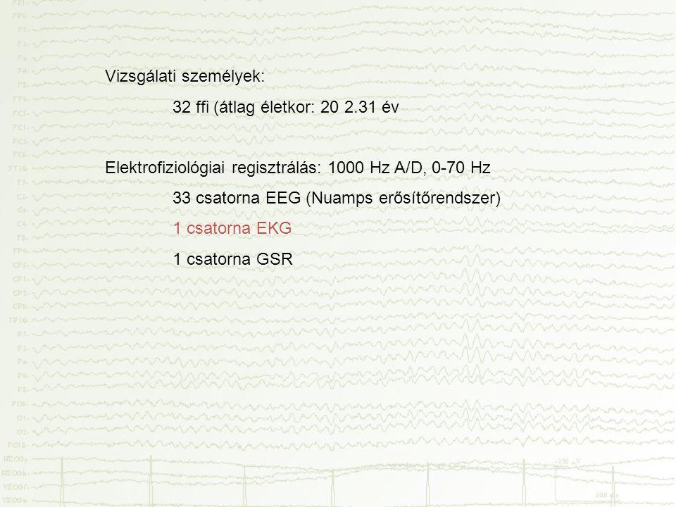 Vizsgálati személyek: 32 ffi (átlag életkor: 20 2.31 év Elektrofiziológiai regisztrálás: 1000 Hz A/D, 0-70 Hz 33 csatorna EEG (Nuamps erősítőrendszer)