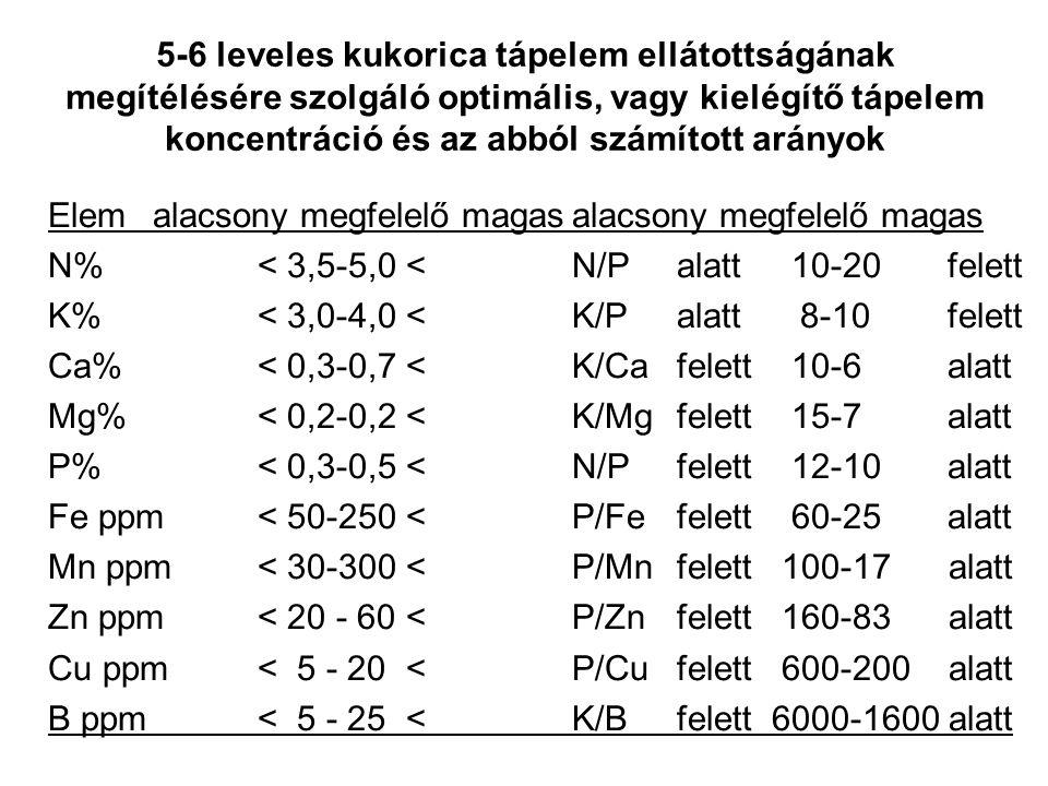 5-6 leveles kukorica tápelem ellátottságának megítélésére szolgáló optimális, vagy kielégítő tápelem koncentráció és az abból számított arányok Elemalacsony megfelelő magasalacsony megfelelő magas N%< 3,5-5,0 <N/Palatt 10-20 felett K%< 3,0-4,0 <K/Palatt 8-10 felett Ca%< 0,3-0,7 <K/Ca felett 10-6 alatt Mg%< 0,2-0,2 <K/Mgfelett 15-7 alatt P%< 0,3-0,5 <N/Pfelett 12-10 alatt Fe ppm< 50-250 <P/Fefelett 60-25 alatt Mn ppm< 30-300 <P/Mnfelett 100-17 alatt Zn ppm< 20 - 60 <P/Znfelett 160-83 alatt Cu ppm< 5 - 20 <P/Cufelett 600-200 alatt B ppm< 5 - 25 <K/Bfelett 6000-1600 alatt