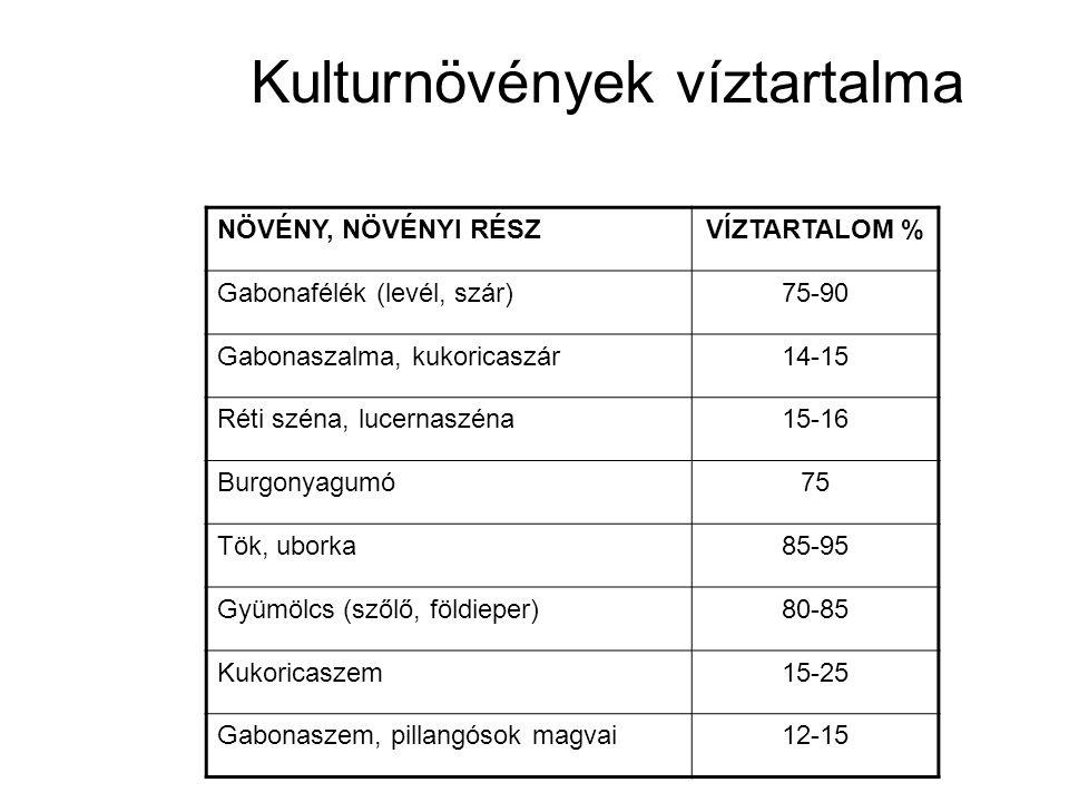 Kulturnövények víztartalma NÖVÉNY, NÖVÉNYI RÉSZVÍZTARTALOM % Gabonafélék (levél, szár)75-90 Gabonaszalma, kukoricaszár14-15 Réti széna, lucernaszéna15-16 Burgonyagumó75 Tök, uborka85-95 Gyümölcs (szőlő, földieper)80-85 Kukoricaszem15-25 Gabonaszem, pillangósok magvai12-15