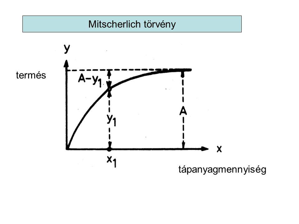 Mitscherlich törvény tápanyagmennyiség termés